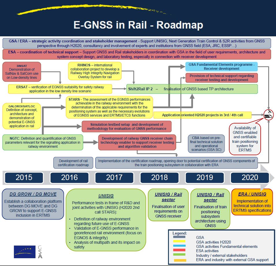 E-GNSS in Rail - Roadmap (Click to enlarge)