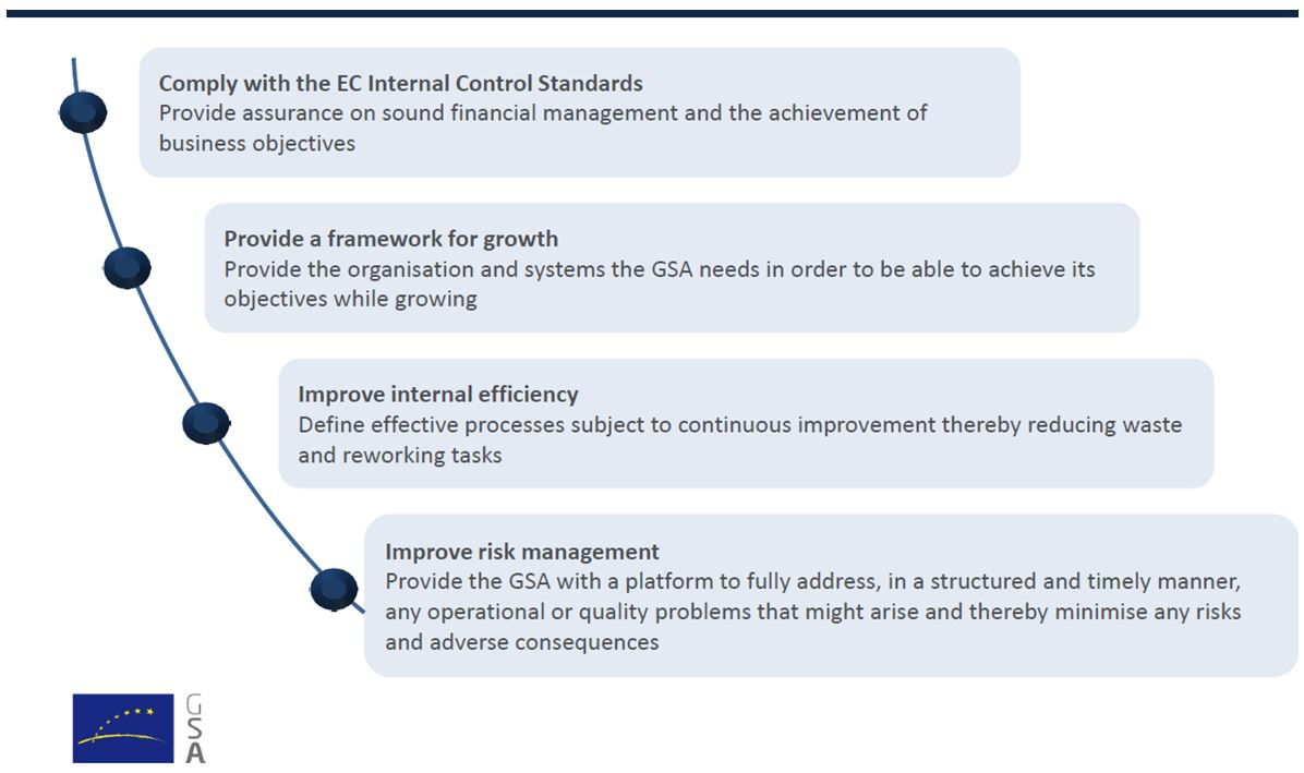 How Integrated Management System can impact GSA activities