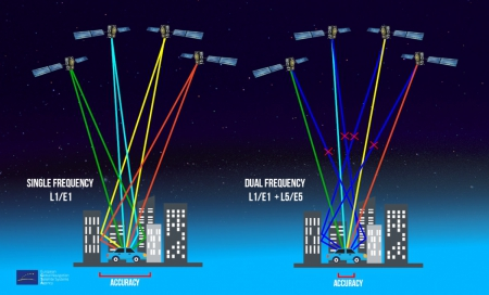 GALILEO dual frequency increases accuracy and improve resistance to jamming
