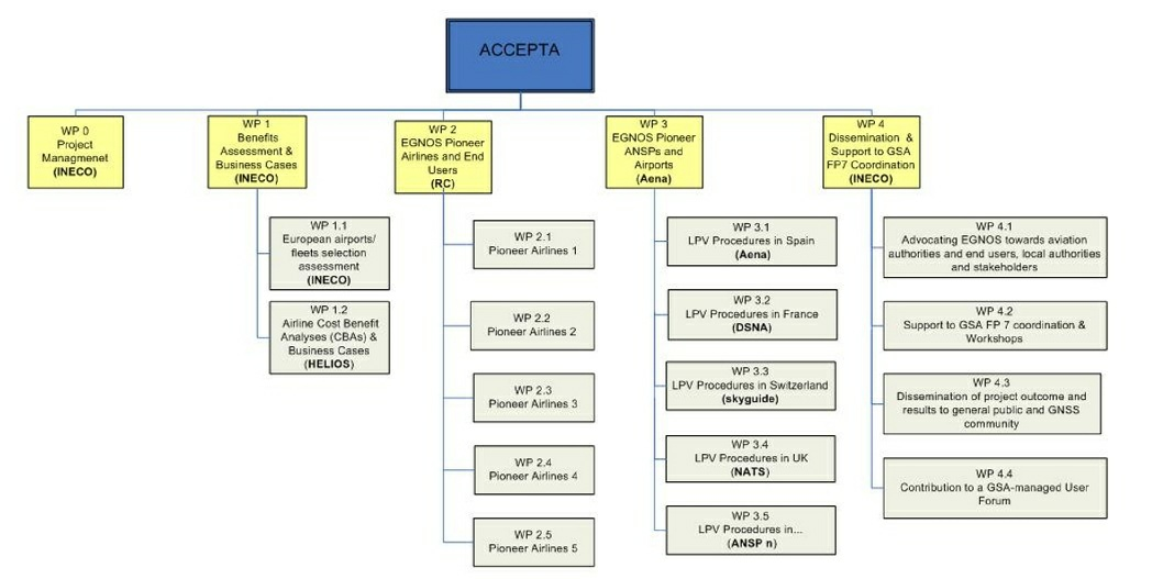 Process flow chart template word 2007 2