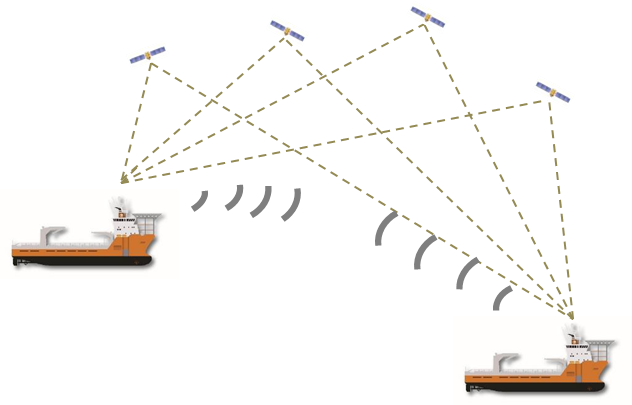 The project leverages EGNSS - in particular the accuracy offered by Galileo's dual frequency and multi-constellation capacity