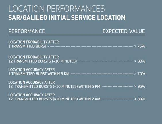 Location Performances - SAR/Galileo Initial Service Location