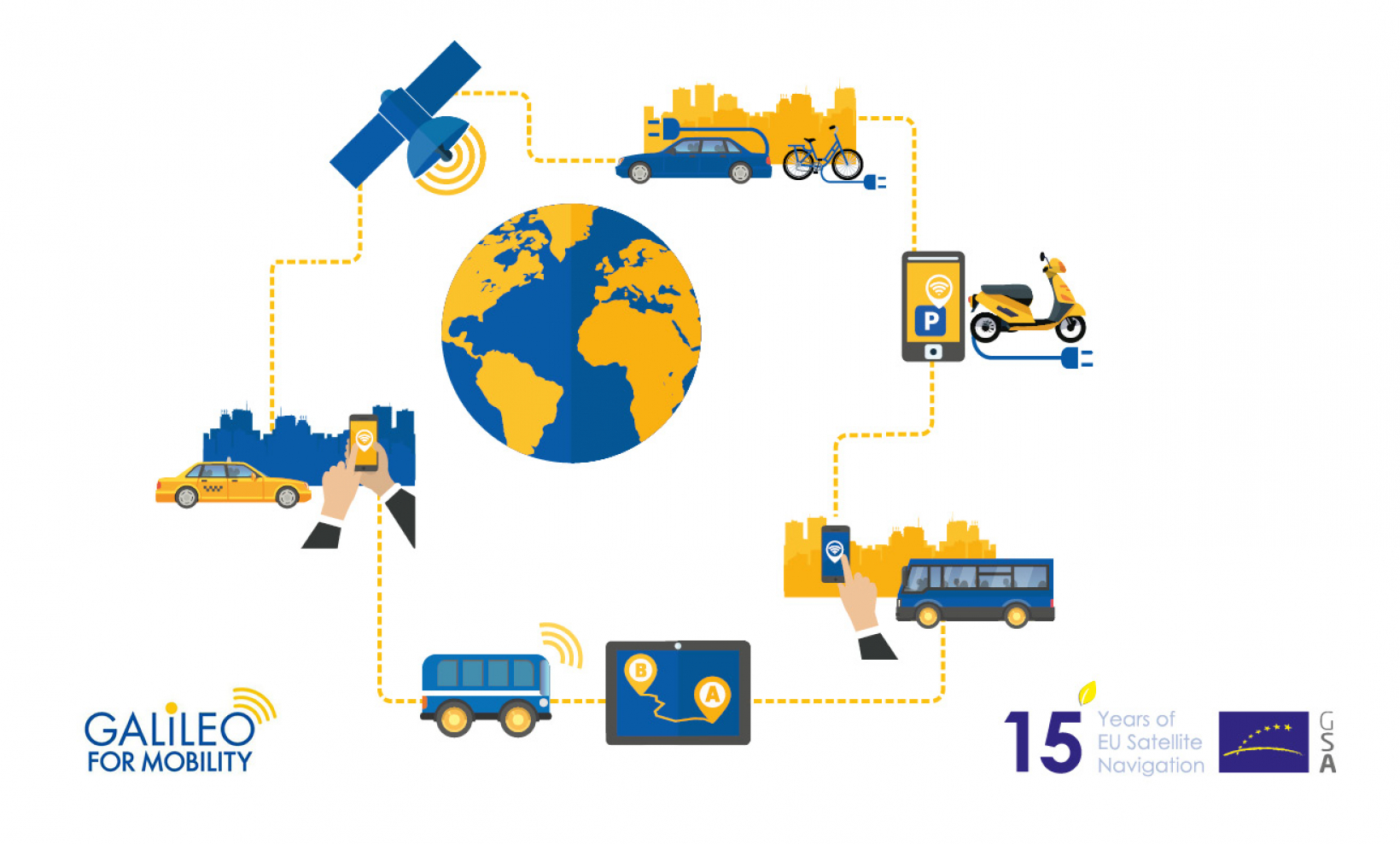 Galileo and EGNOS are supporting the smart mobility solutions of the future
