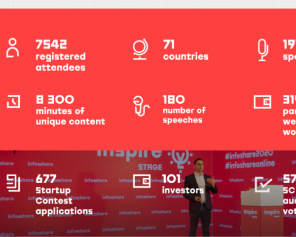 The global conference showcased next-gen technologies, produced 8 300 minutes of content and connected hundreds of companies, investors and start-ups from 71 countries.